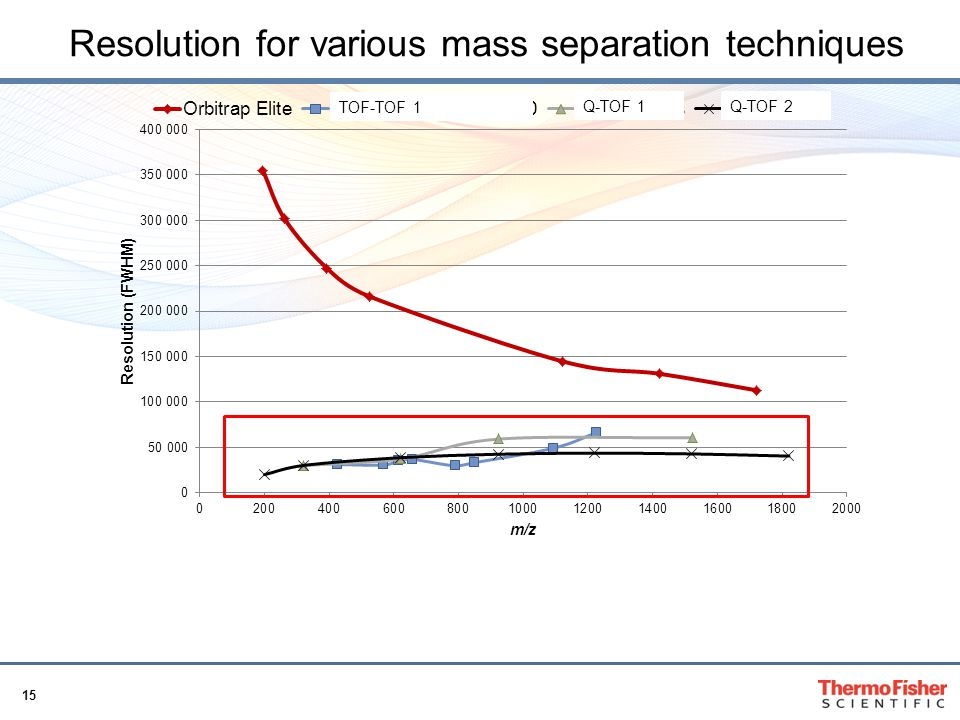 Resolution for various mass separation techniques