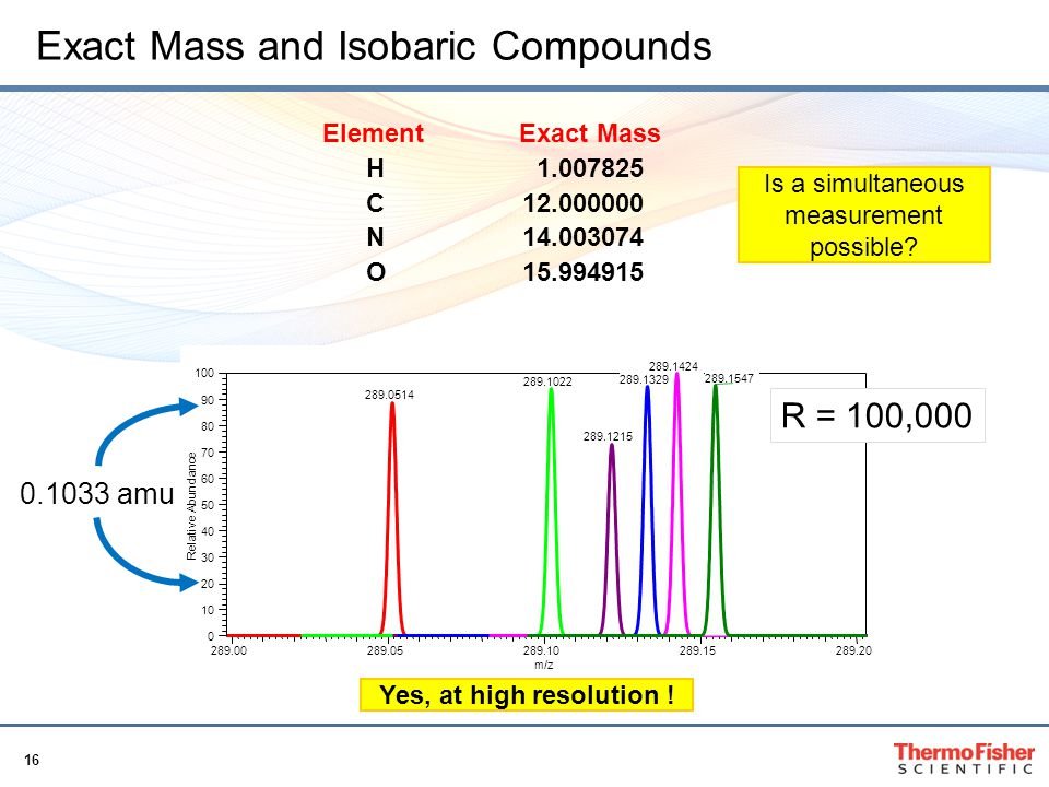 Exact Mass and Isobaric Compounds