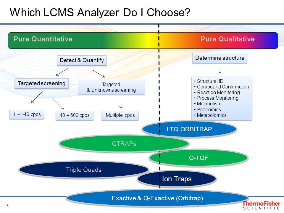 Which LCMS Analyzer Do I Choose