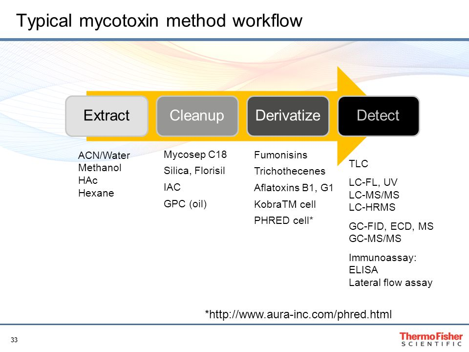 Typical mycotoxin method workflow