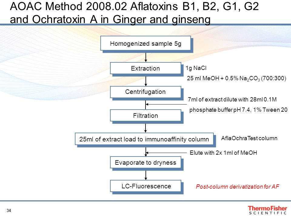 AOAC Method 2008.02 Aflatoxins B1, B2, G1, G2 and Ochratoxin A in Ginger and ginseng