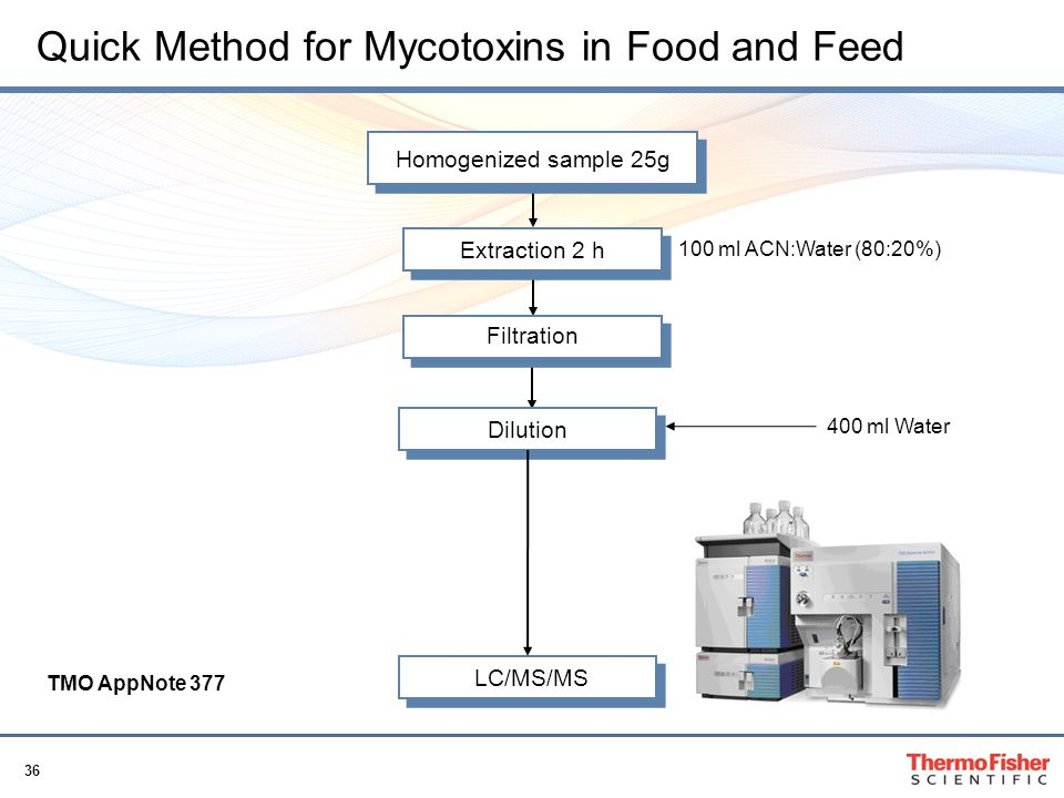 Quick Method for Mycotoxins in Food and Feed
