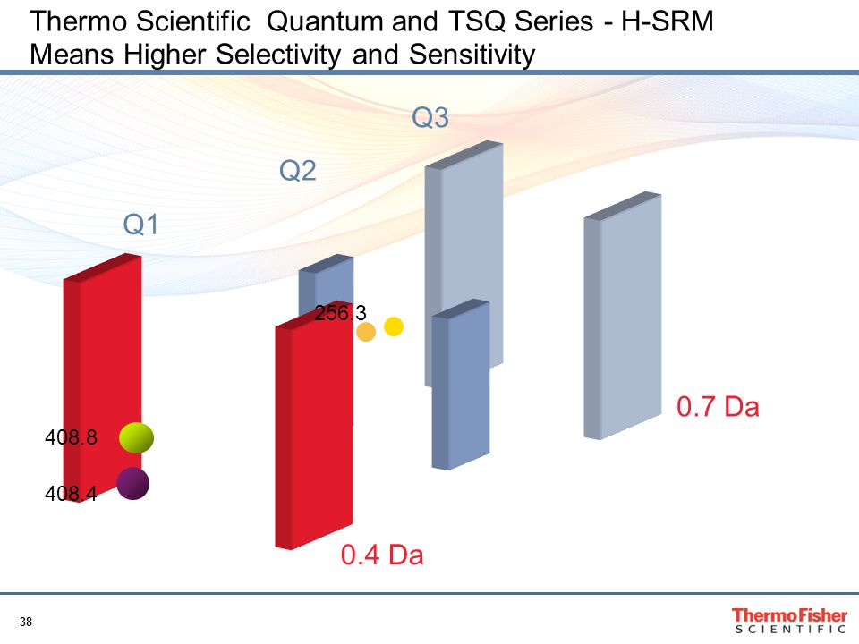 Thermo Scientific Quantum and TSQ Series - H-SRM Means Higher Selectivity and Sensitivity