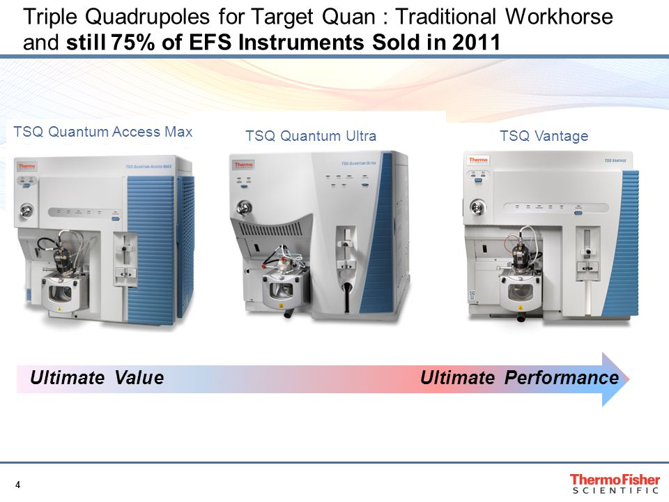Triple Quadrupoles for Target Quan : Traditional Workhorse and still 75% of EFS Instruments Sold in 2011