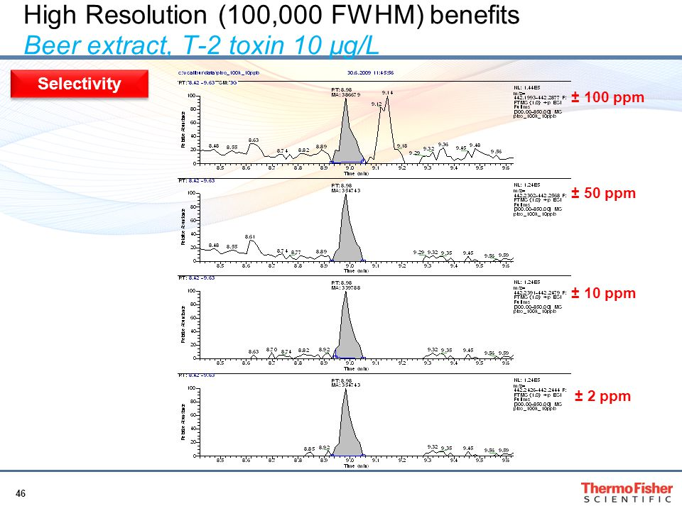 High Resolution (100,000 FWHM) benefits Beer extract, T-2 toxin 10 µg/L