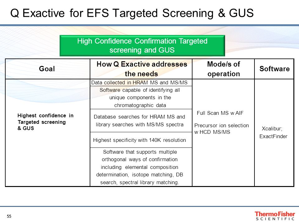 Q Exactive for EFS Targeted Screening & GUS