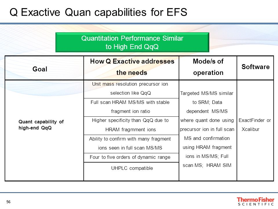 Q Exactive Quan capabilities for EFS