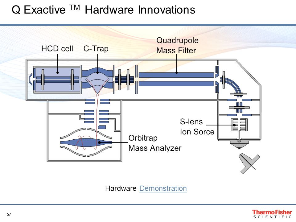 Q Exactive TM Hardware Innovations