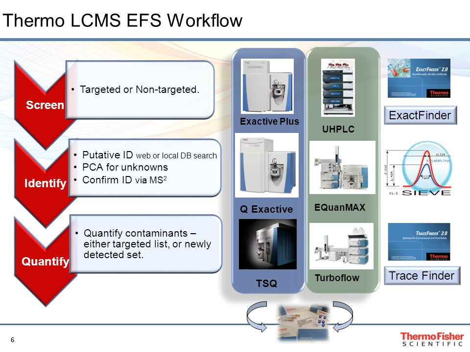 Thermo LCMS EFS Workflow