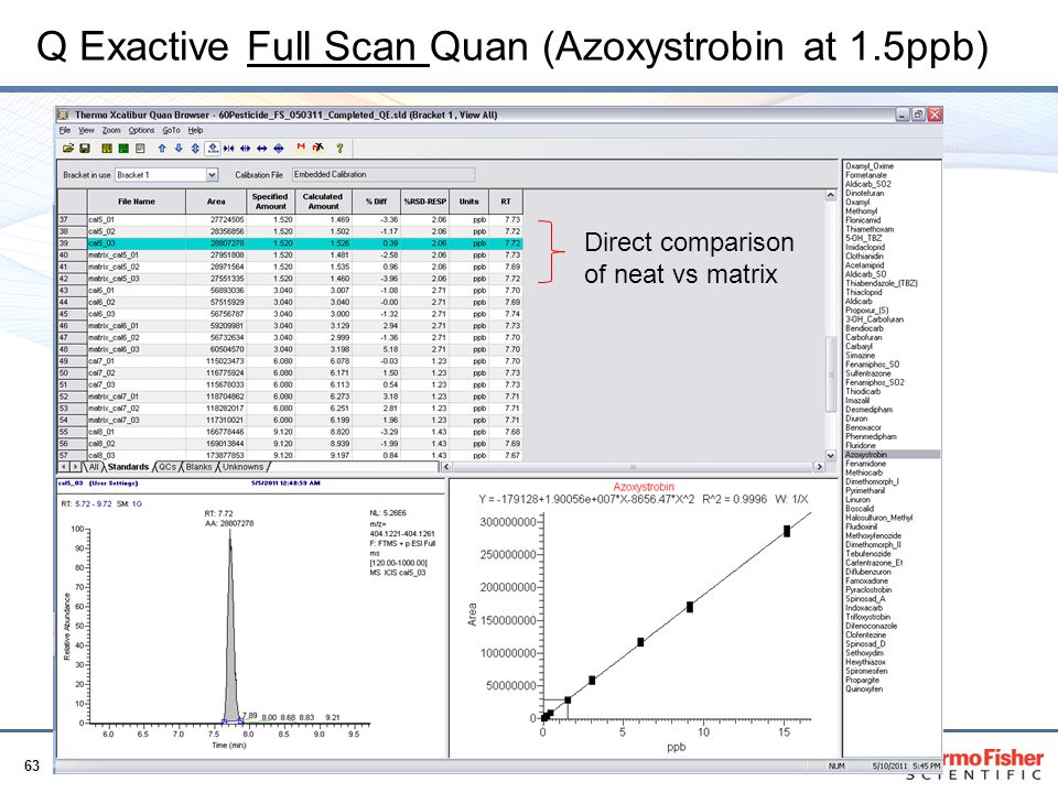 Q Exactive Full Scan Quan (Azoxystrobin at 1.5ppb)
