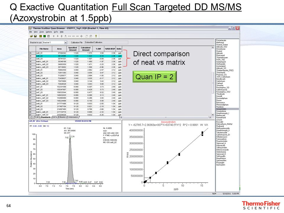 Q Exactive Quantitation Full Scan Targeted DD MS/MS (Azoxystrobin at 1