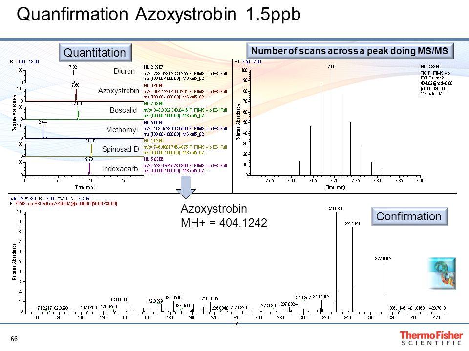 Quanfirmation Azoxystrobin 1.5ppb