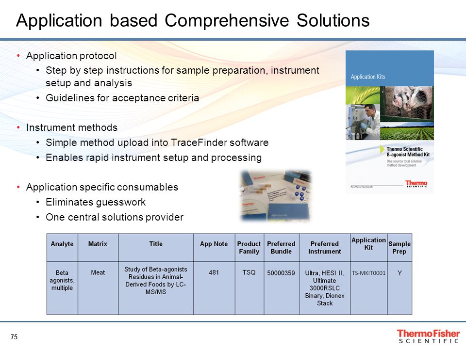Application based Comprehensive Solutions