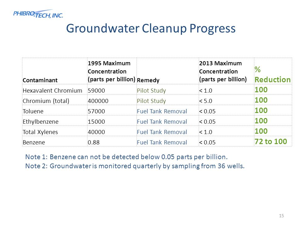 Groundwater Cleanup Progress