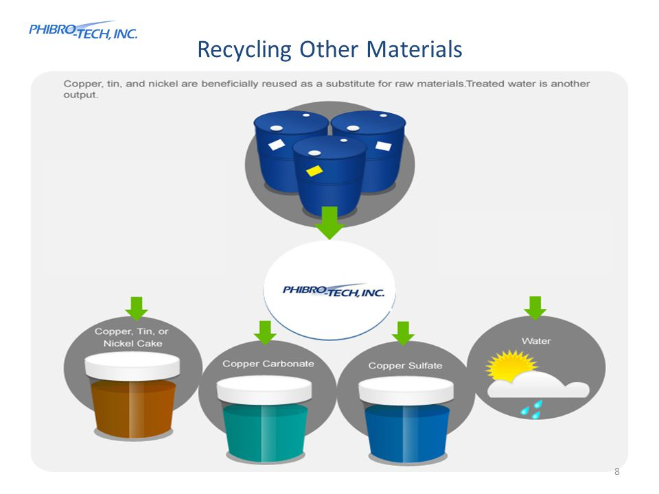 Recycling Other Materials