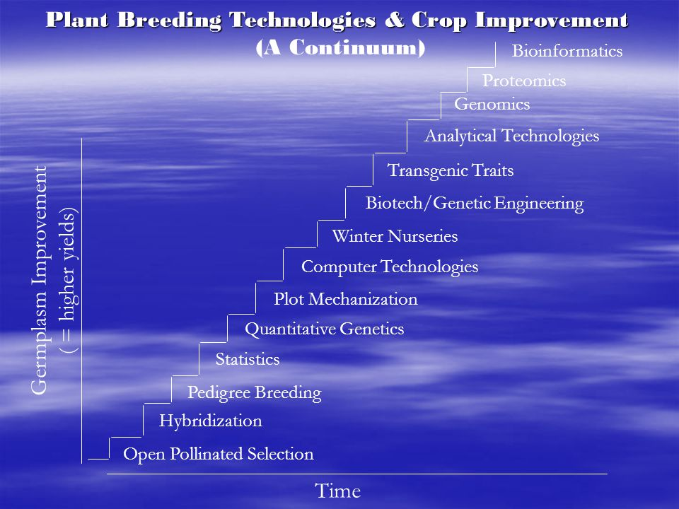 Plant Breeding Technologies & Crop Improvement (A Continuum)