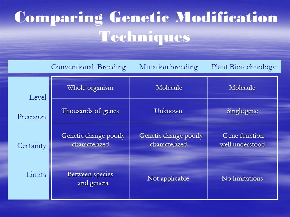 Comparing Genetic Modification Techniques