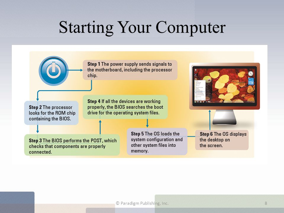 Starting Your Computer