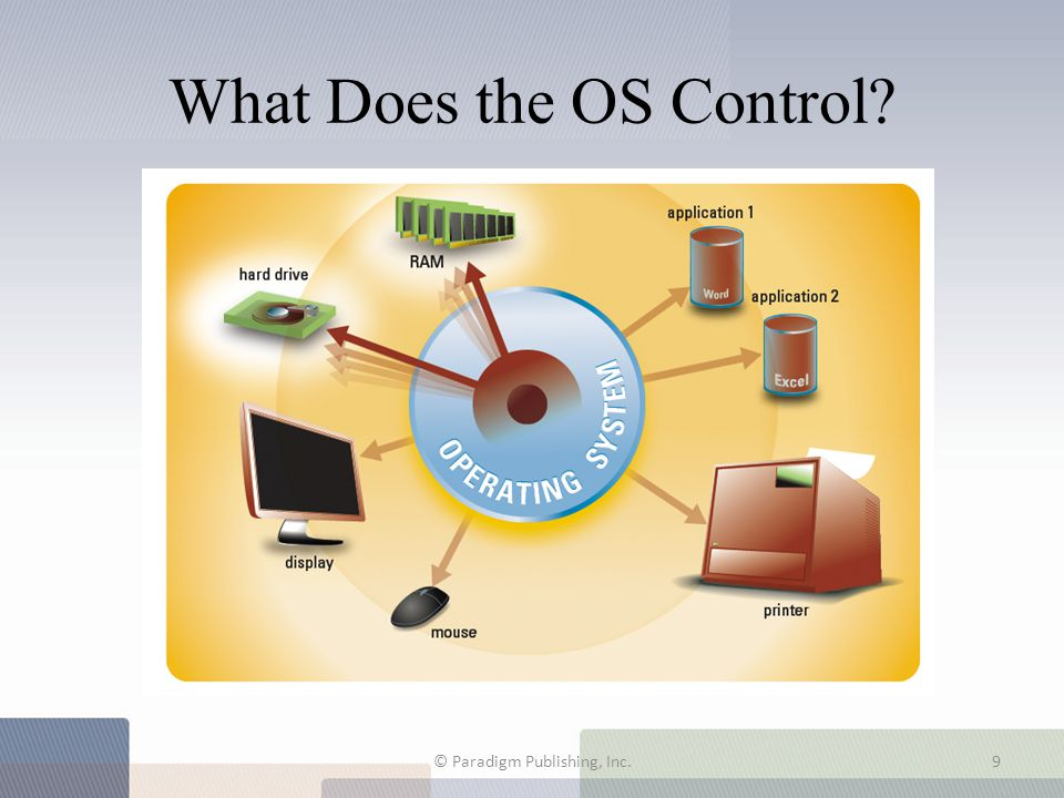 What Does the OS Control