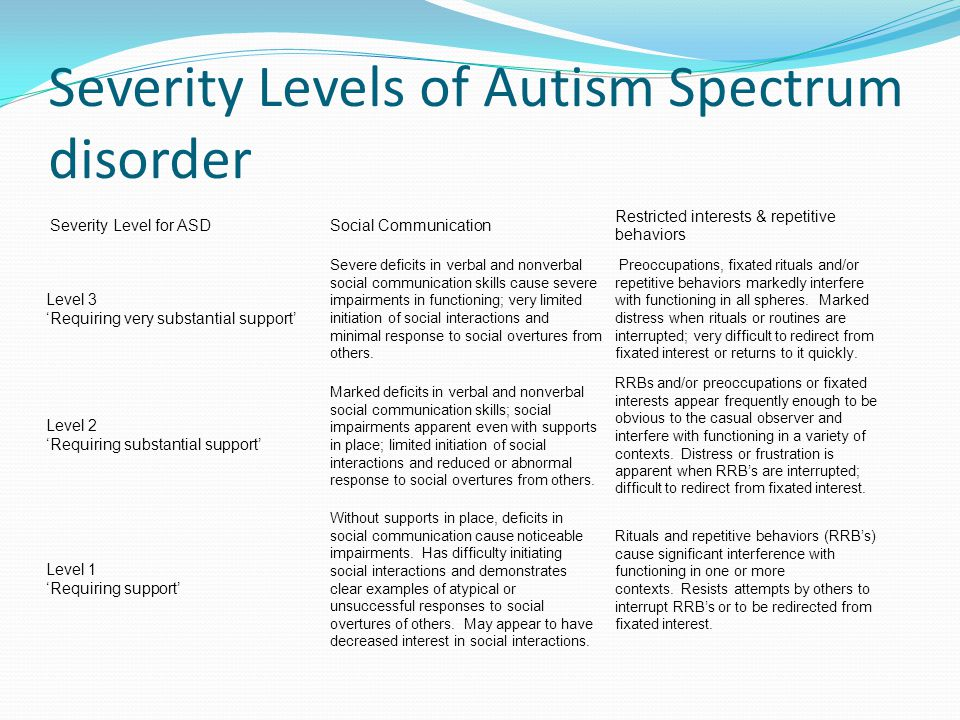 Severity Levels of Autism Spectrum disorder