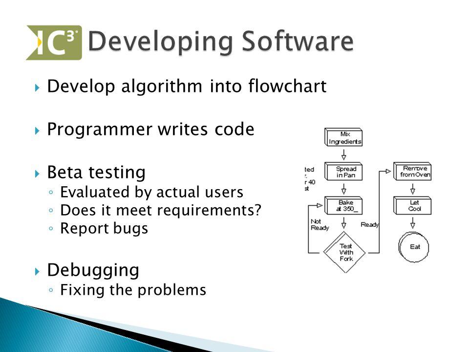 Developing Software Develop algorithm into flowchart