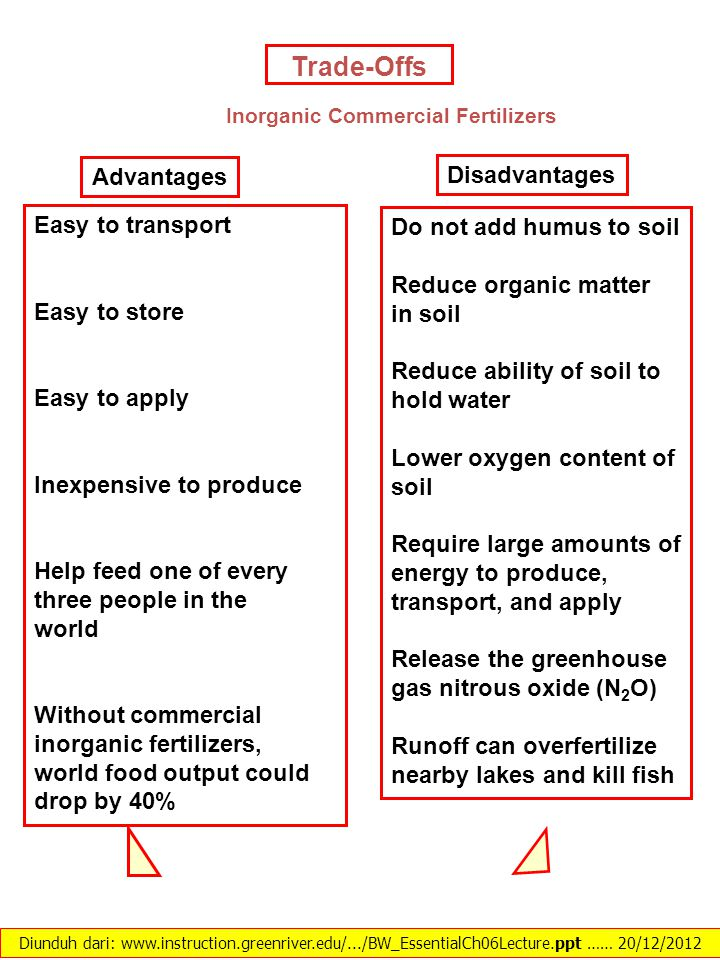 Inorganic Commercial Fertilizers
