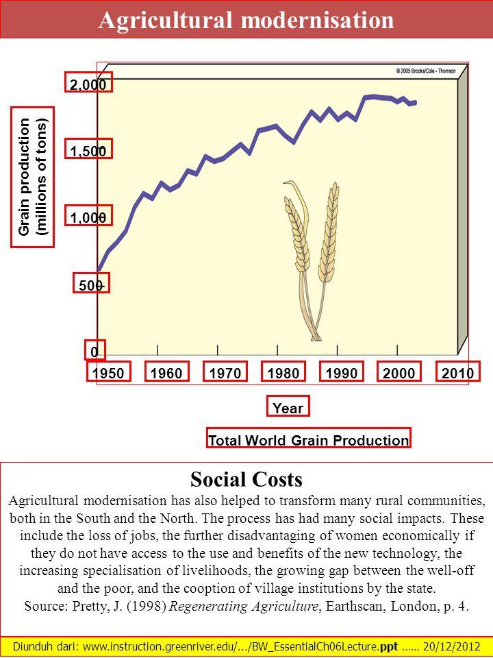 Agricultural modernisation