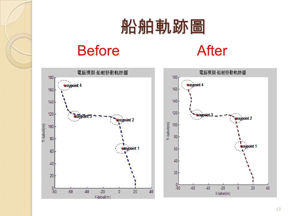 船舶軌跡圖 Before After