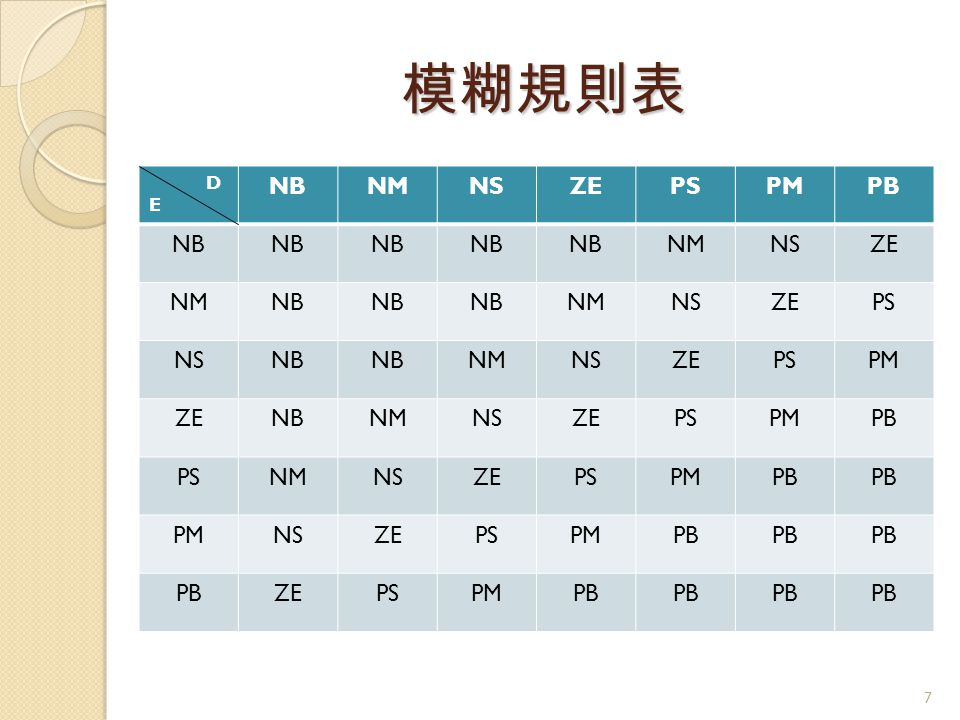 模糊規則表 D E NB NM NS ZE PS PM PB