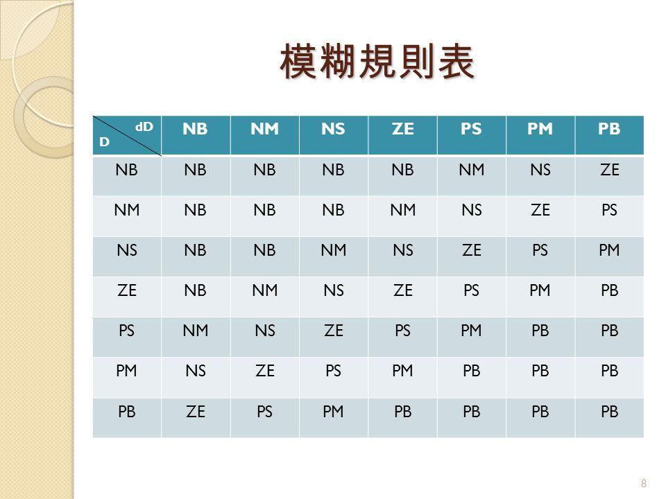模糊規則表 dD D NB NM NS ZE PS PM PB