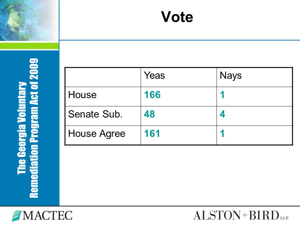 Vote Yeas Nays House 166 1 Senate Sub. 48 4 House Agree 161