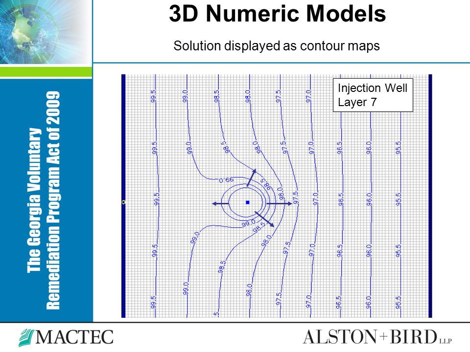 3D Numeric Models Solution displayed as contour maps Injection Well