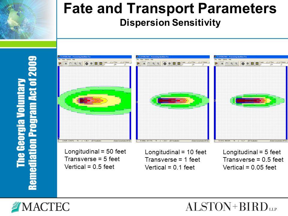 Fate and Transport Parameters Dispersion Sensitivity