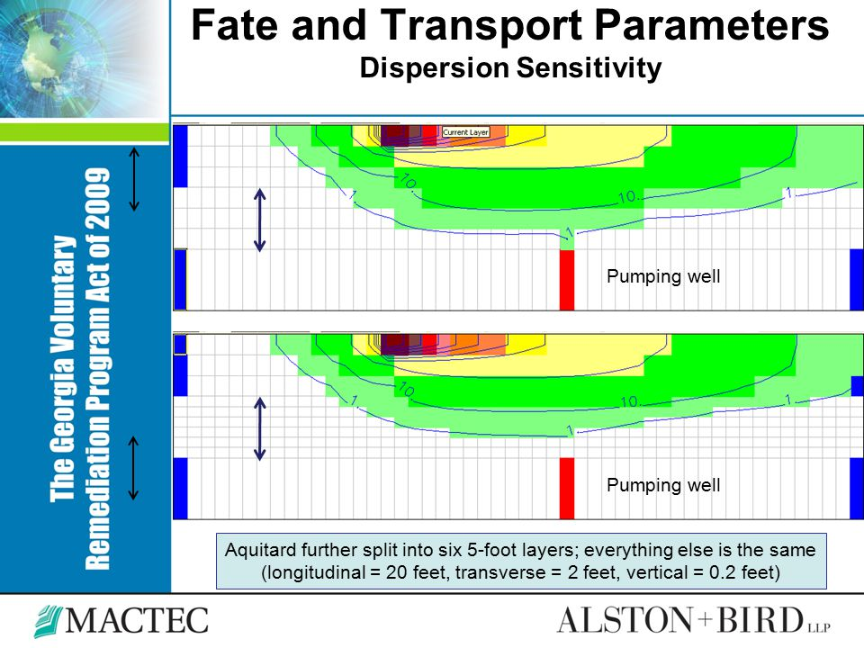 Fate and Transport Parameters Dispersion Sensitivity