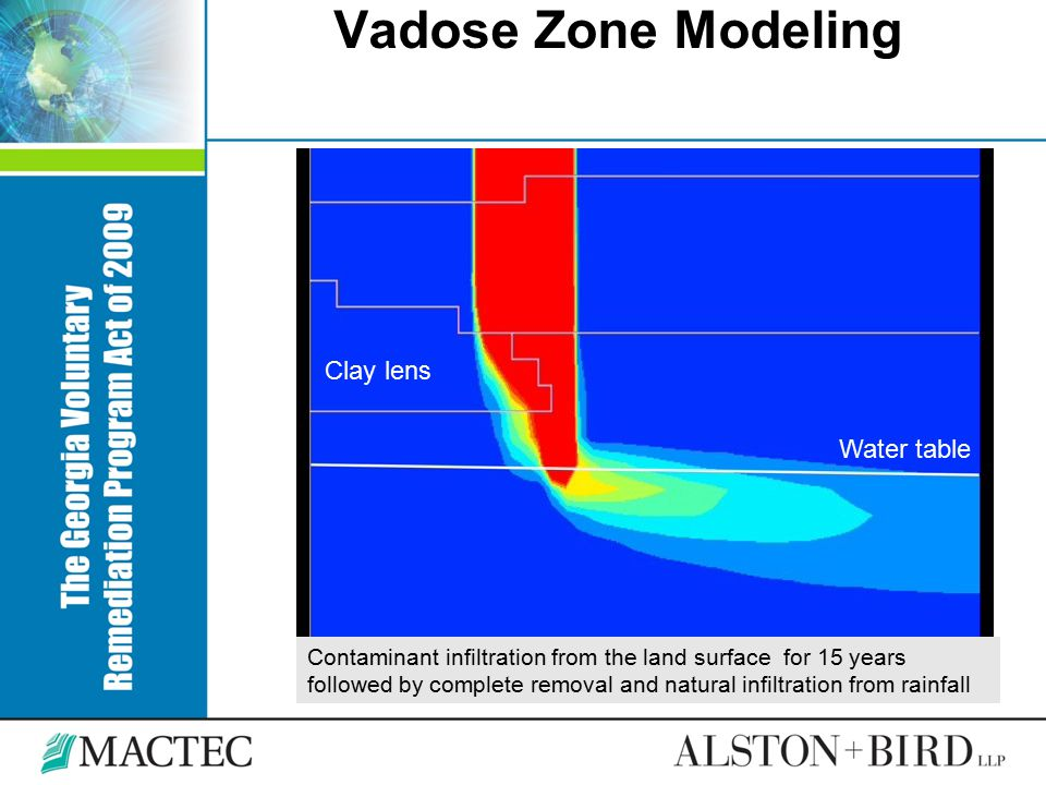 Vadose Zone Modeling Clay lens Water table