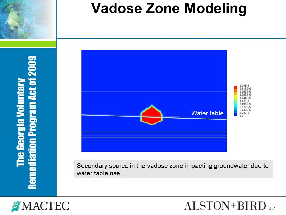 Vadose Zone Modeling Water table