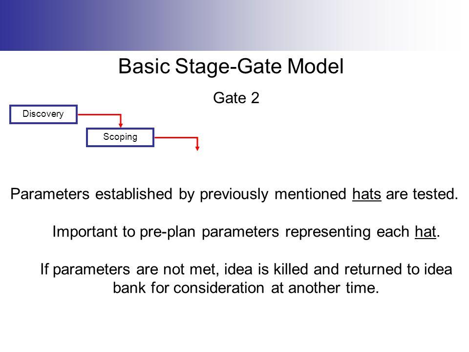 Basic Stage-Gate Model