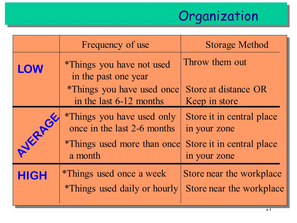 Organization LOW AVERAGE HIGH Frequency of use Storage Method