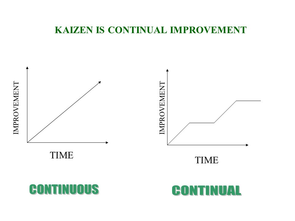 CONTINUOUS CONTINUAL KAIZEN IS CONTINUAL IMPROVEMENT TIME TIME