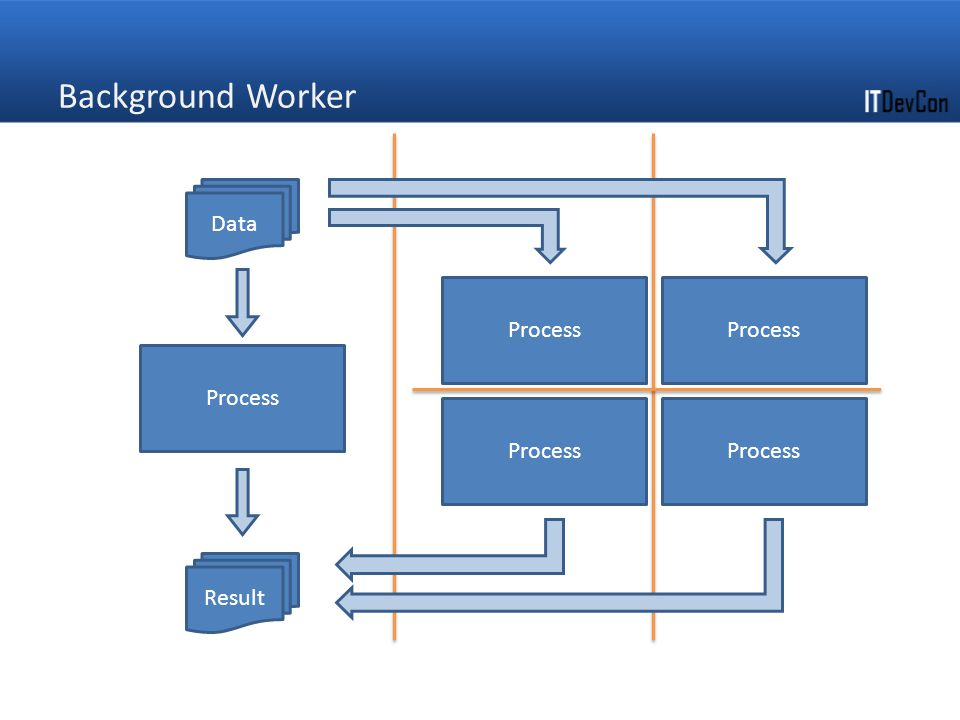 Background Worker Data Process Process Process Process Process Result