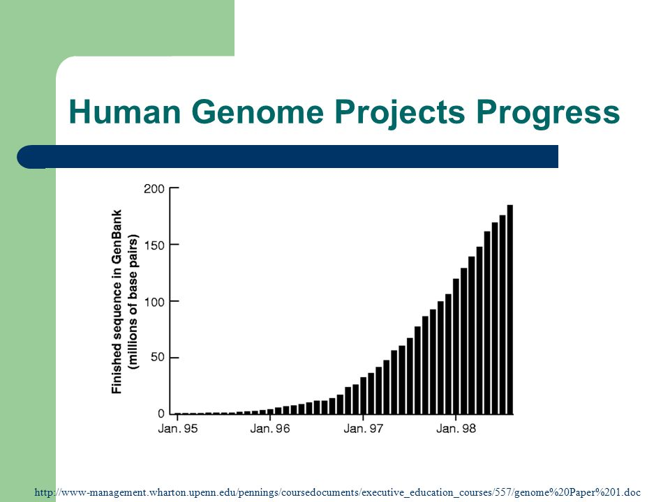 Human Genome Projects Progress
