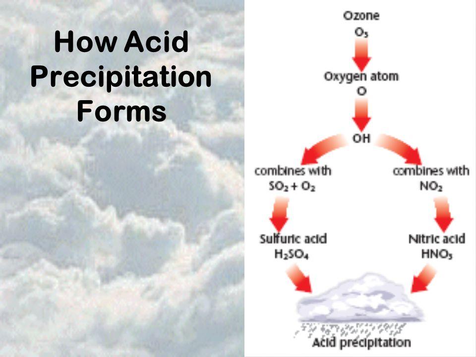 How Acid Precipitation Forms
