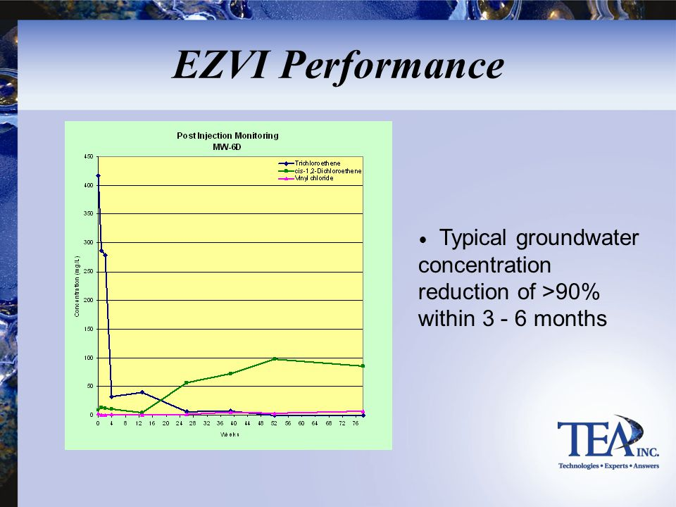 EZVI Performance Typical groundwater concentration reduction of >90% within 3 - 6 months