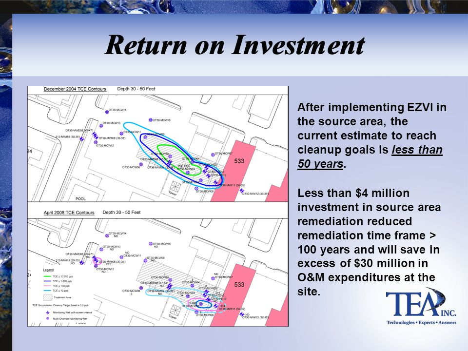 Return on Investment After implementing EZVI in the source area, the current estimate to reach cleanup goals is less than 50 years.