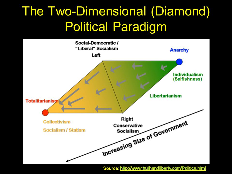 The Two-Dimensional (Diamond) Political Paradigm