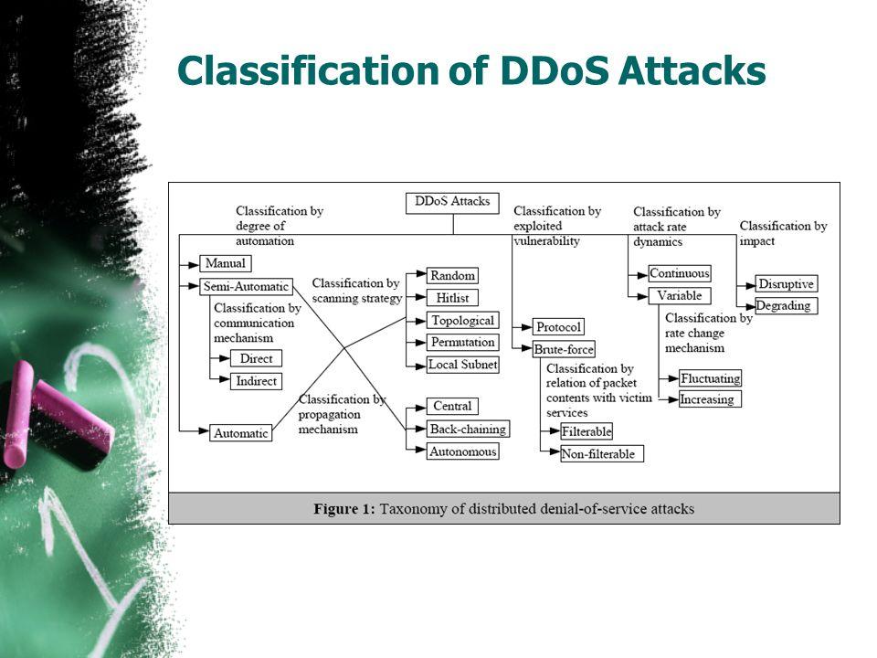 Classification of DDoS Attacks