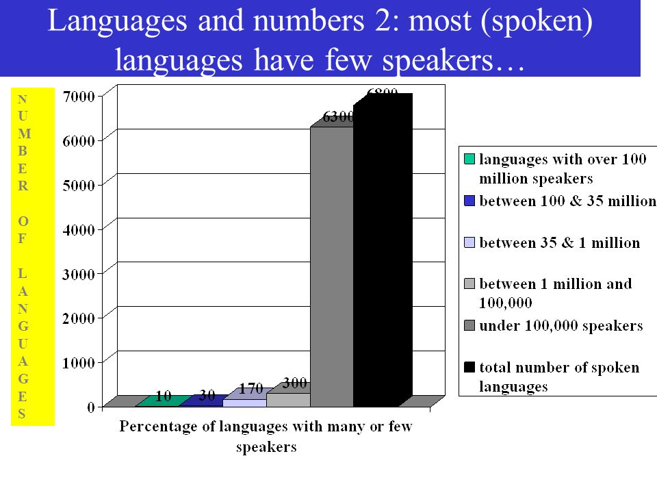 most talked languages