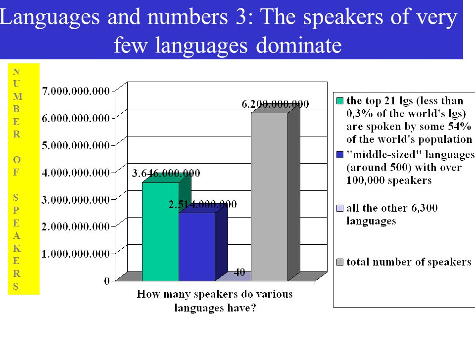 Languages and numbers 3: The speakers of very few languages dominate