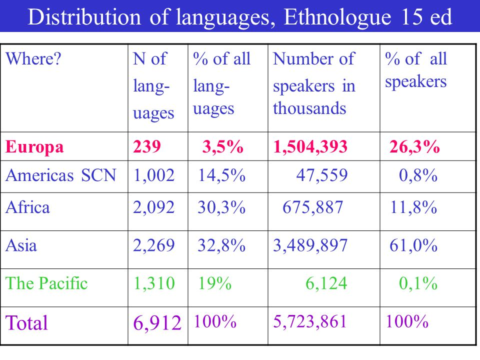 Distribution of languages, Ethnologue 15 ed