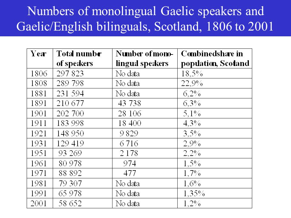 Numbers of monolingual Gaelic speakers and Gaelic/English bilinguals, Scotland, 1806 to 2001